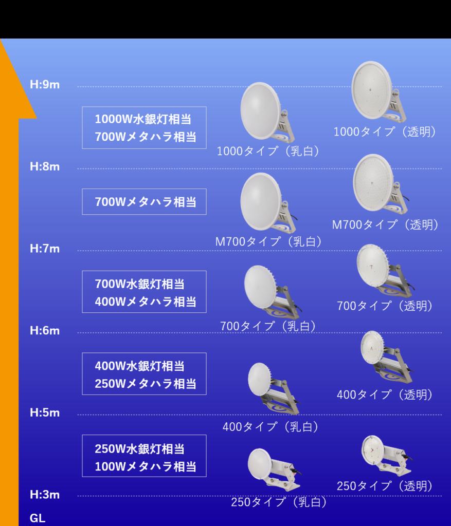 高天井LED 【 CORE 】 屋外 天井器具取付目安