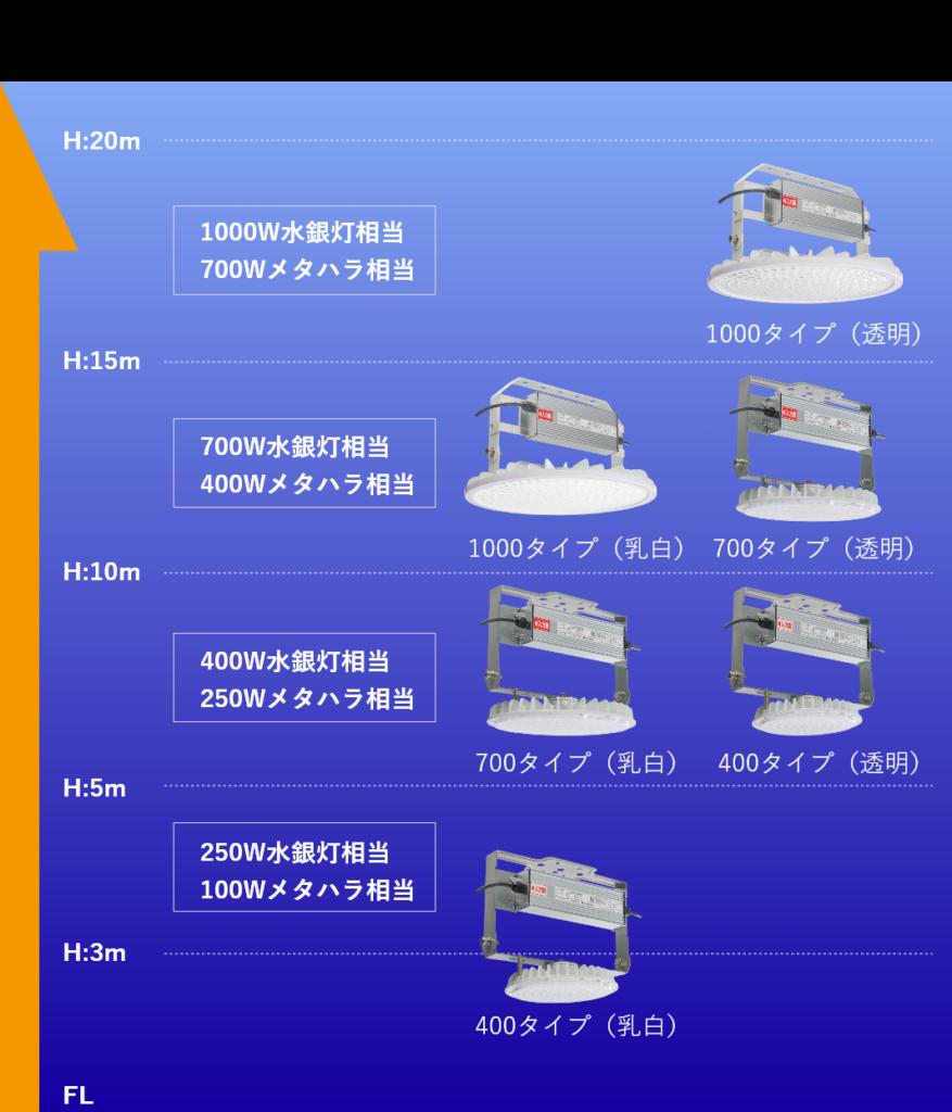 高天井LED 【 BRIGHT 】 屋内 天井器具取付目安