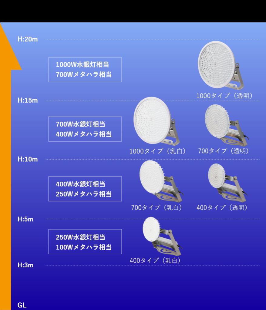 高天井LED 【 BRIGHT 】 屋外 天井器具取付目安