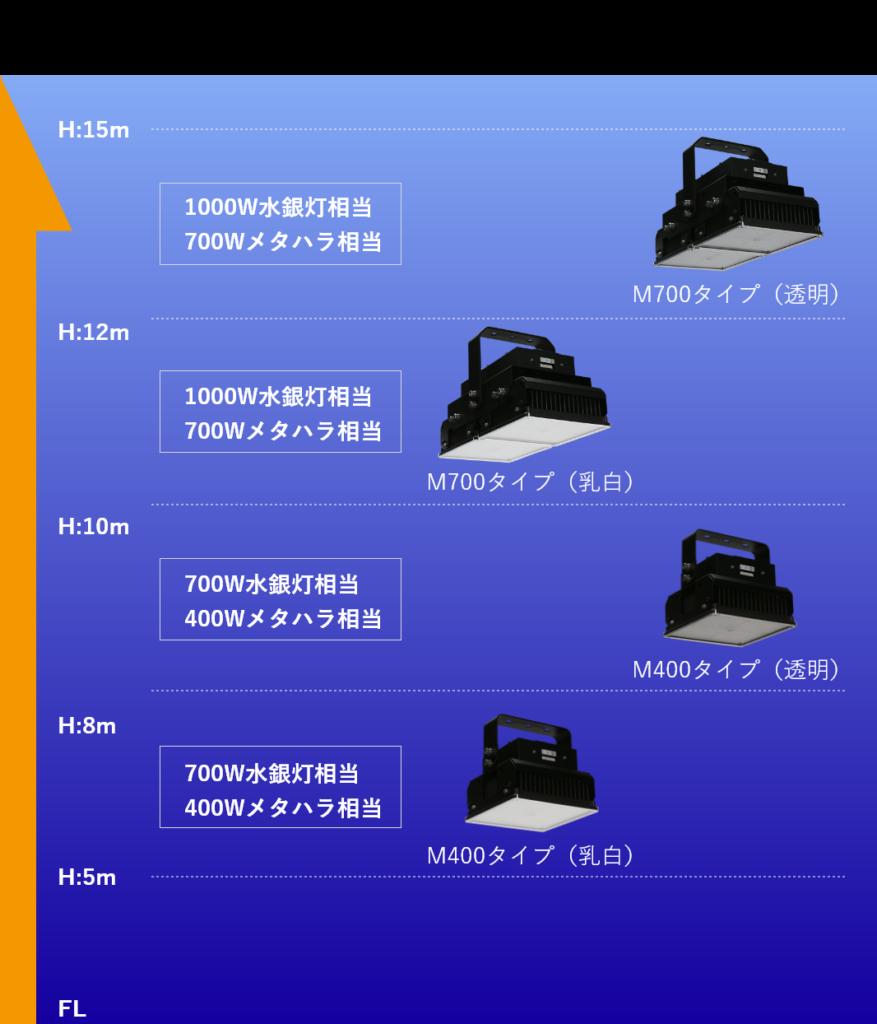 高天井LED 【 SKY 】 屋内 天井器具取付目安