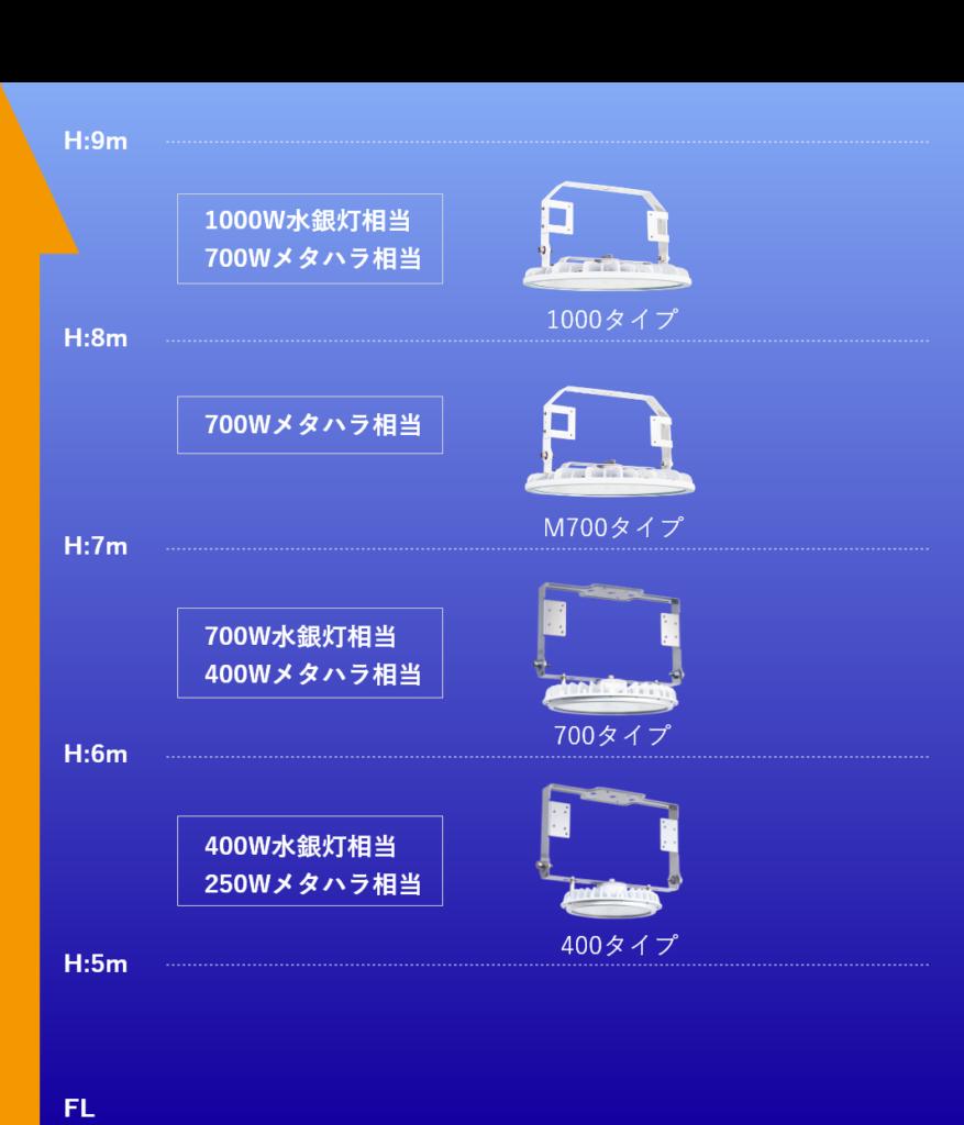高天井LED 【 RED 】 屋内 天井器具取付目安