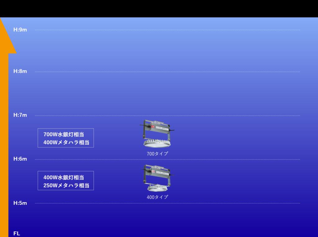 高天井LED 【 OIL 】 屋内 天井器具取付目安